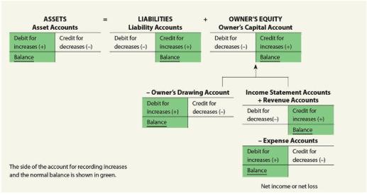 Normal Balance of Accounts