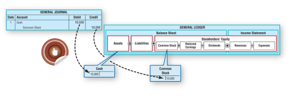 Six Steps of Accounting Transaction Analysis