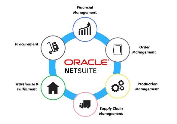 NetSuite ERP Review