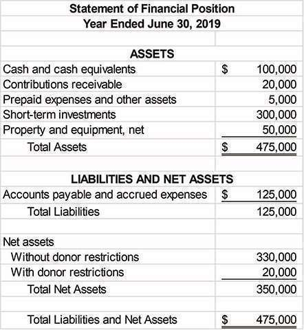 Introduction to Financial Statements for Nonprofits