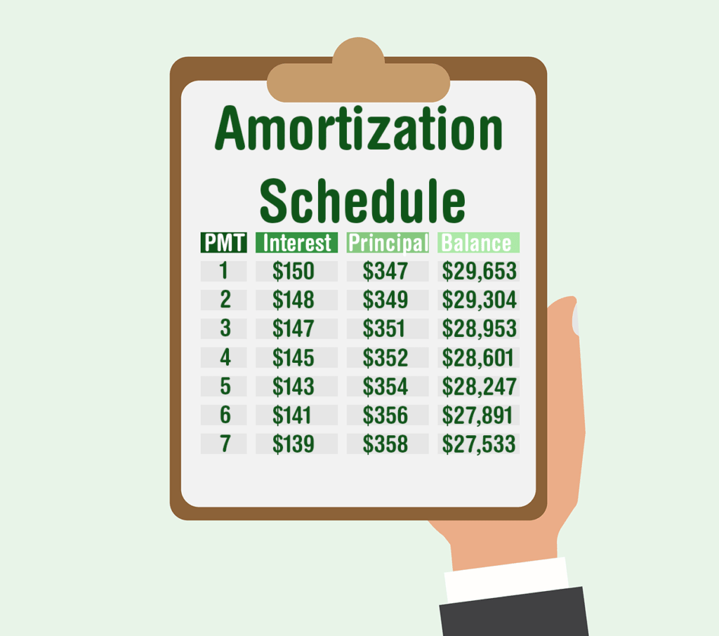 Amortization: Explanation and Examples