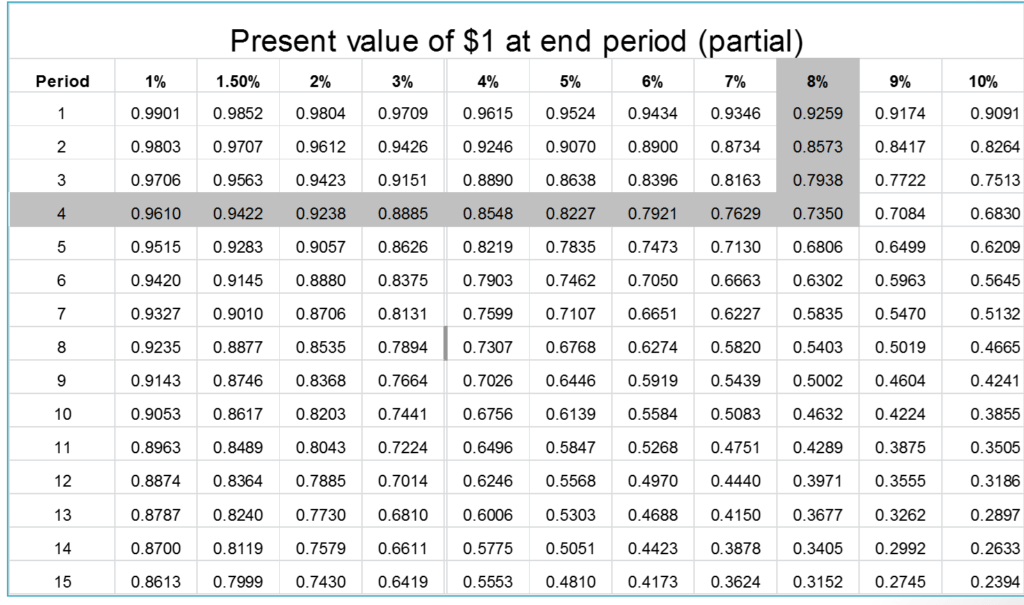 How to Calculate the Present Value of a Single Amount