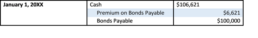Amortizing Bond Premium with the Effective Interest Rate Method